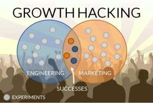 Forbes article about growth hacking